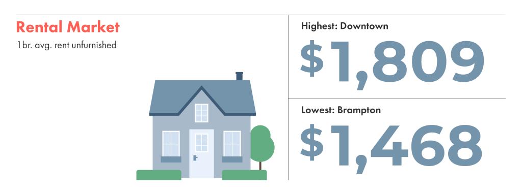 Toronto neighbourhood rent prices comparing Downtown to Brampton.