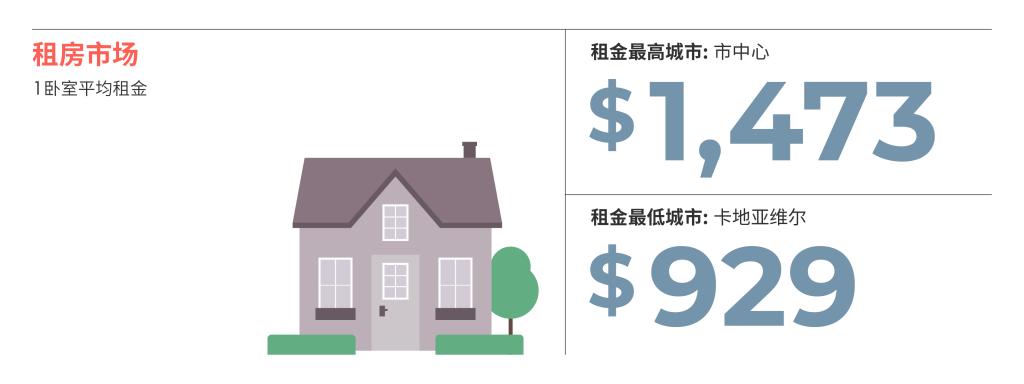 2021年3月蒙特利尔房租榜 来源: www.liv.rent