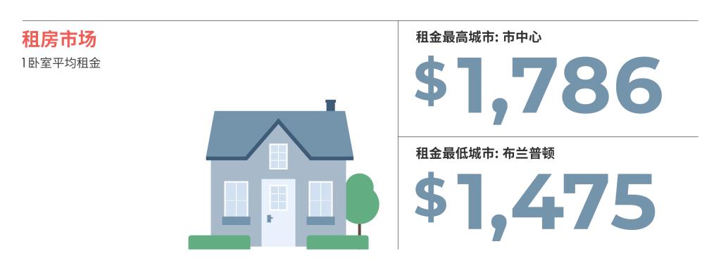 2021年4月大多伦多房租榜 来源:www.liv.rent