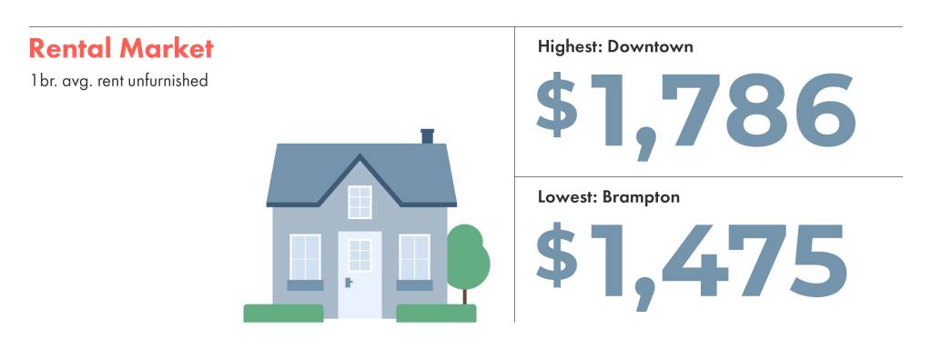 The rental market in toronto shows that downtown is the most expensive neighbourhood.