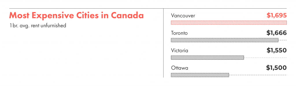 What is the most expensive city in Canada to rent?