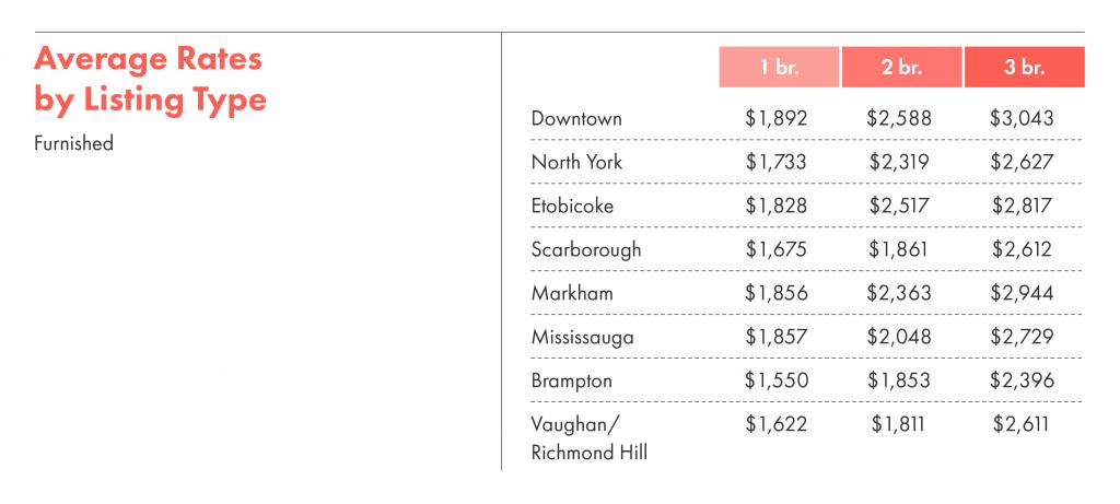 Average toronto rent by listing type.