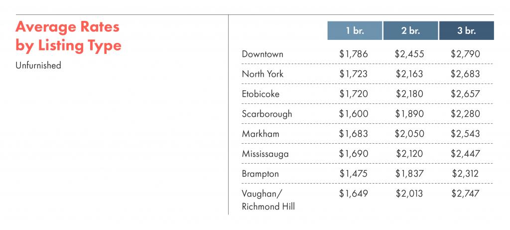 Toronto rental average listings by type.