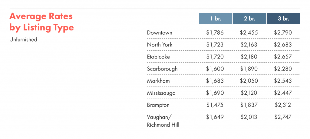 Average rental rates by listing type