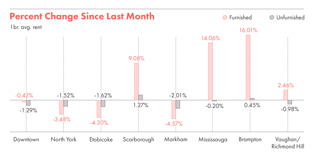 The percentage change in rent from last month in Toronto,