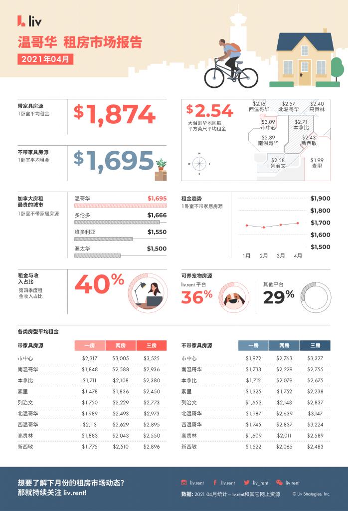 2021年4月大温哥华房租榜  来源:www.liv.rent