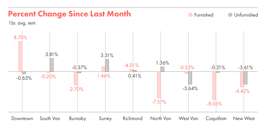 Rental changes in Vancouver show the percentage changes month over month.