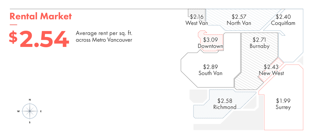 Rent per square foot in Vancouver shows you how far your dollar goes.
