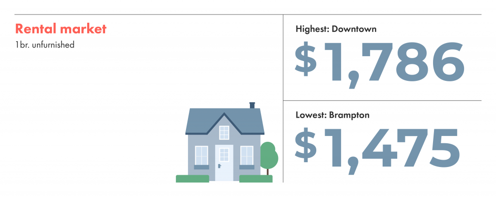 The toronto rental market: rent is highest in downtown and lowest in brampton.