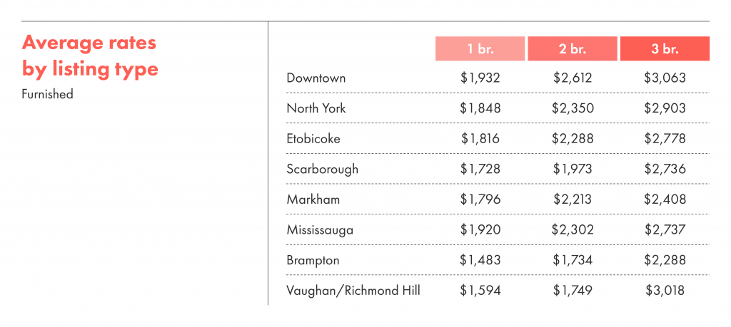 Average rental rates by listing type for furnished units in the GTA.