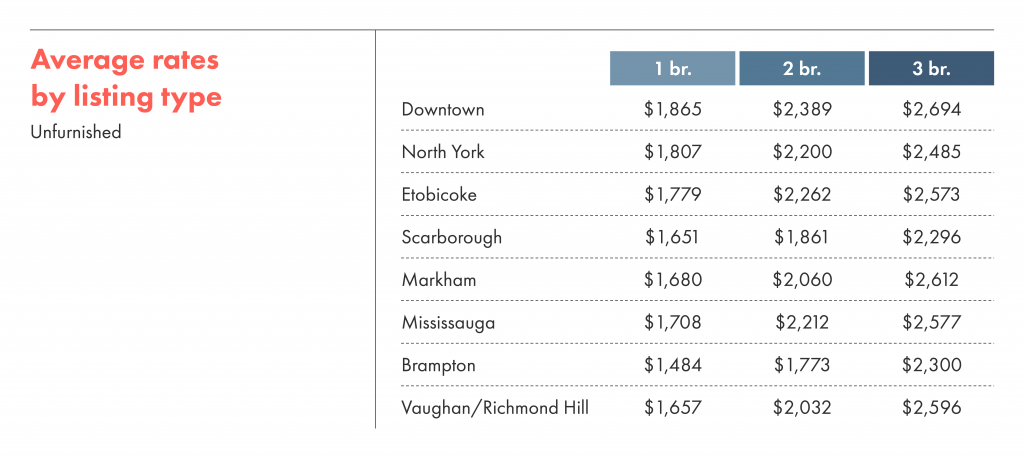 Average rental rates by listing type for unfurnished units in Toronto.