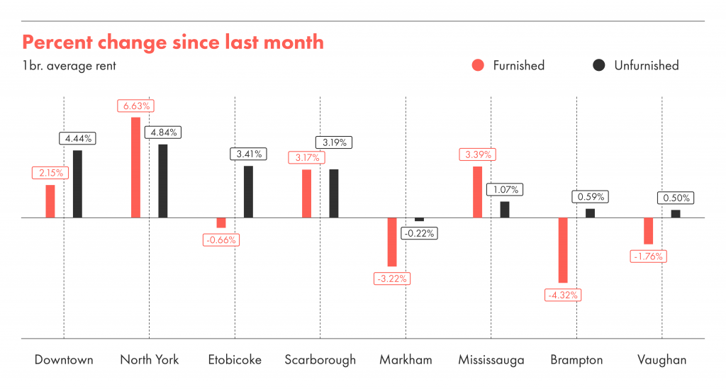 The percentage change in the cost of rent month over month in Toronto.