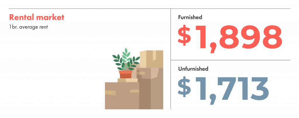 The rental market in Vancouver, furnished average rent is $1,898 and for unfurnished it's $1,713.