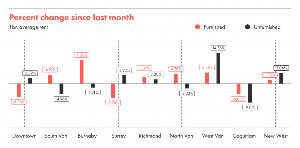 Percentage change in average month between April and May in Vancouver.