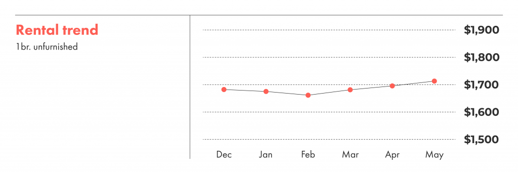 Rental trends over the last six months in Vancouver.