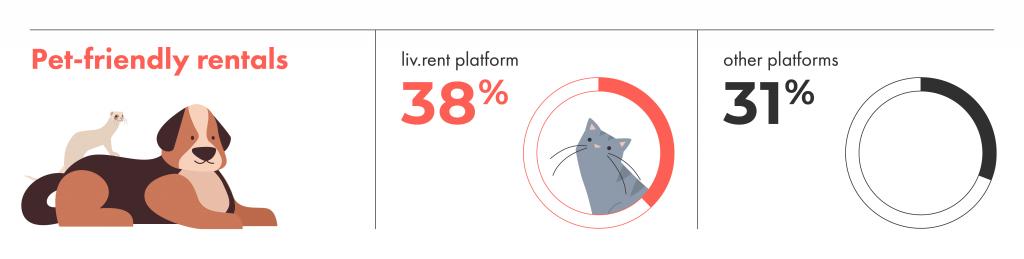 liv.rent has more pet-friendly rentals than other listing platforms.