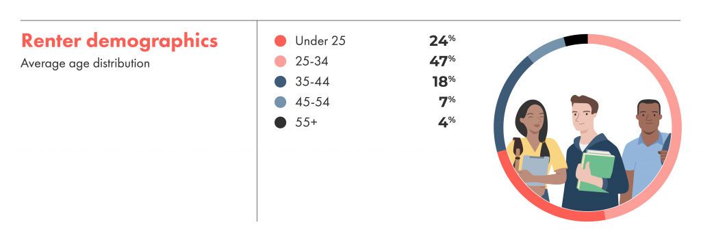 Renter demographics on the liv.rent platform have 71% of our users under the age of 34.