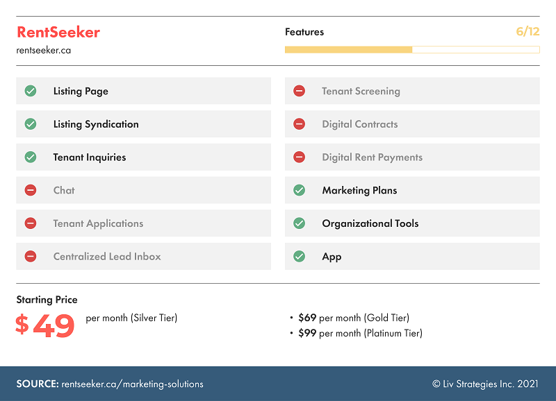 RentSeeker allows for listing syndication but falls short by not allowing tenant applications.