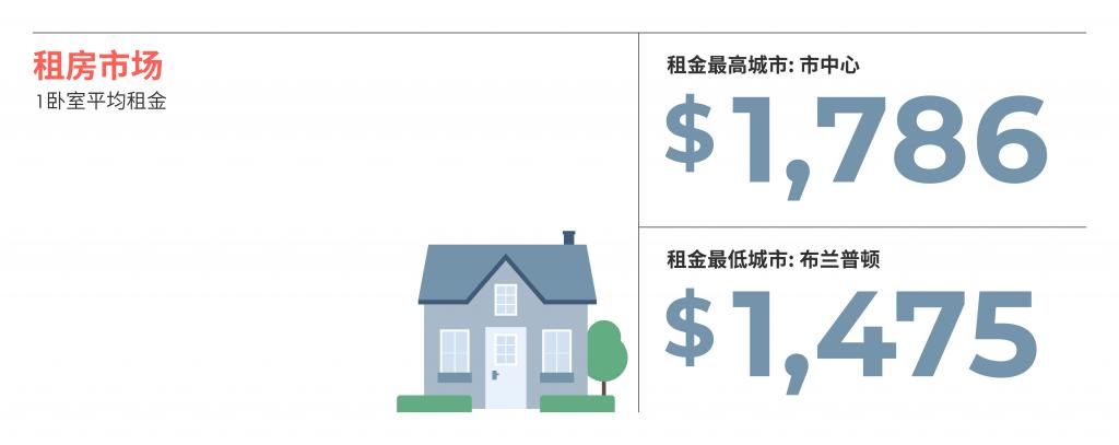 2021年5月大多伦多城市租金排行榜 来源www.liv.rent