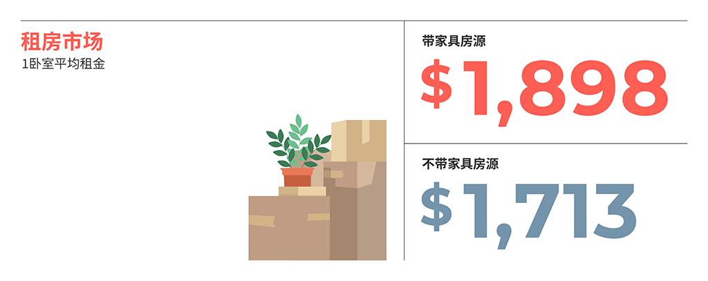 2021年5月大温哥华各大城市房租榜! 来源www.liv.rent