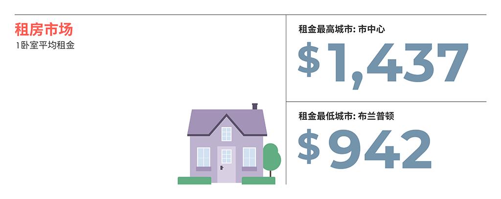 2021年5月蒙特利尔房租榜 来源www.liv.rent