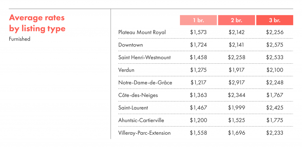 Average rates by listing type for furnished rentals in Montreal.
