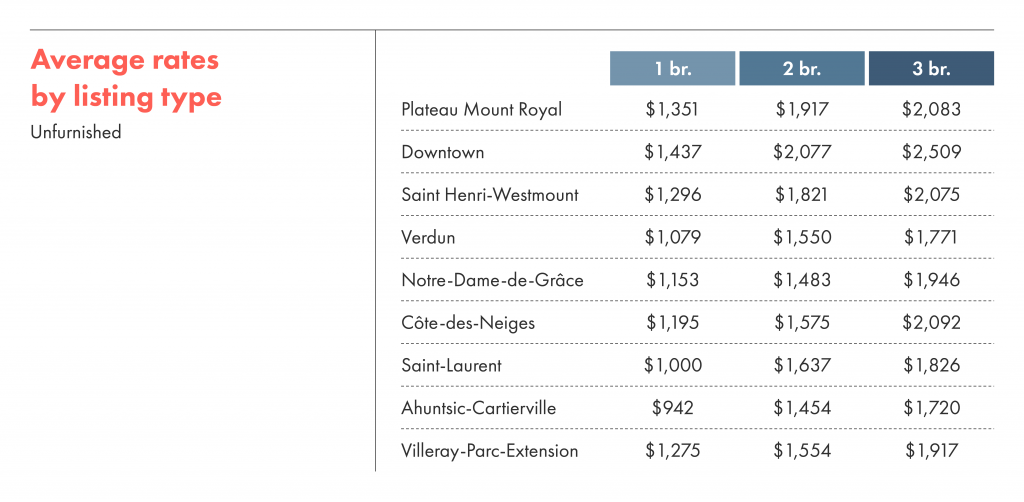 Average rental rates by listing type (unfurnished) in Montreal.