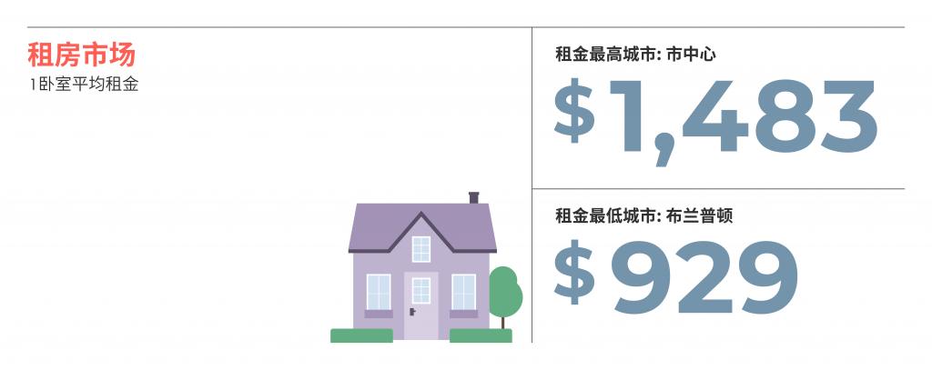 2021年6月蒙特利尔房租排行榜 来源www.liv.rent