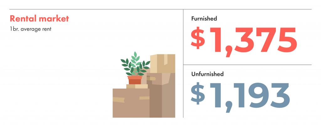 Rental market averages for furnished and unfurnished rentals.