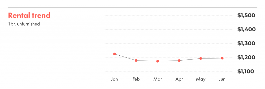 Rental trends over the last six months in Montreal.