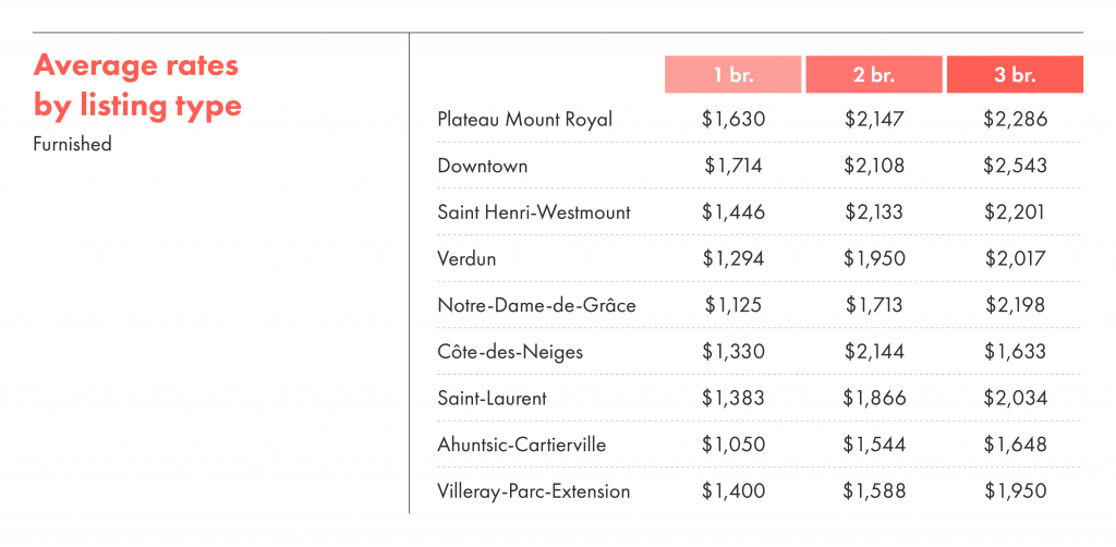 Average rental rates by listing type for furnished rentals in Montreal.
