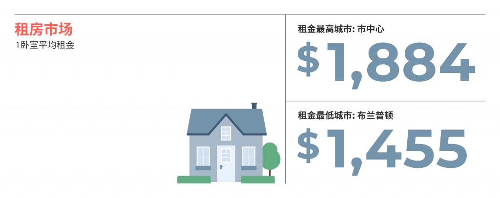 2021年6月大多伦多各大城市房租榜 来源:www.liv.rent
