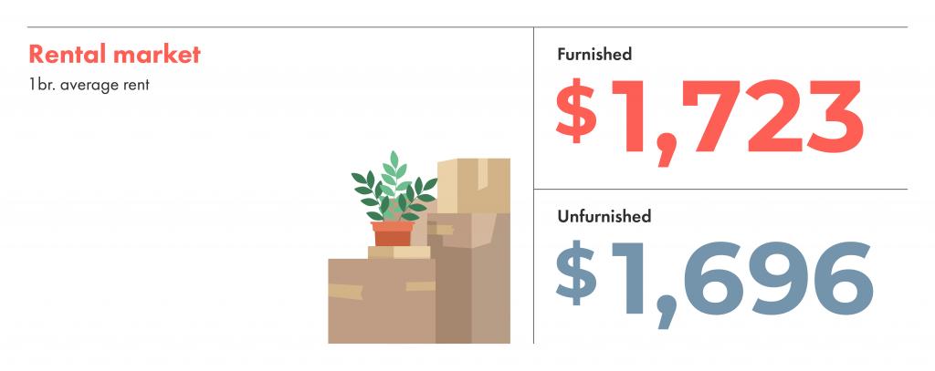Furnished rent vs unfurnished rent in Toronto price comparison.