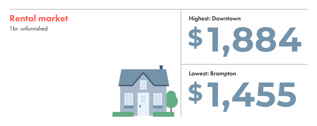 One bedroom unfurnished rentals in toronto are more expensive downtown than in brampton.
