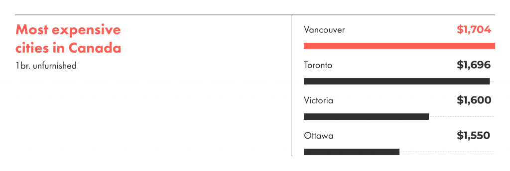 The most expensive cities to rent in Canada are Vancouver followed by Toronto.
