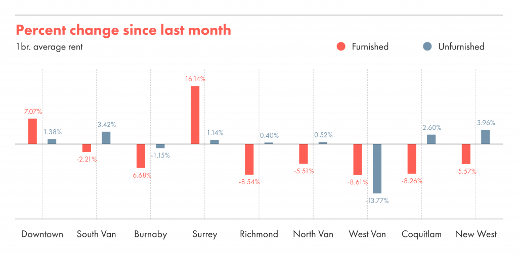 Percentage change in rent in Vancouver from May to June 2021