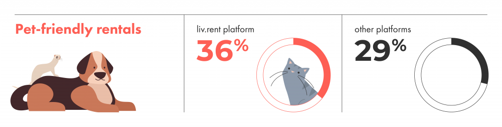 liv.rent has more pet-friendly rentals than anywhere else in Canada.