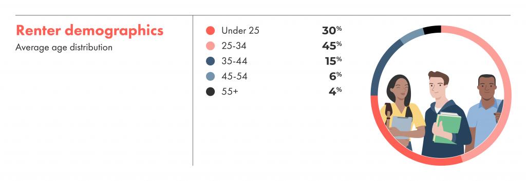 Renter demographics, the average age distribution.