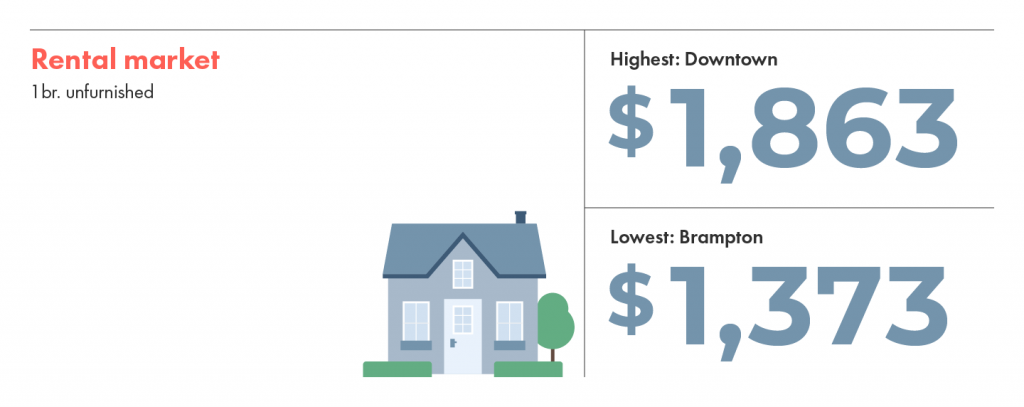 Rental market averages are highest in downtown Toronto and lowest in Brampton.
