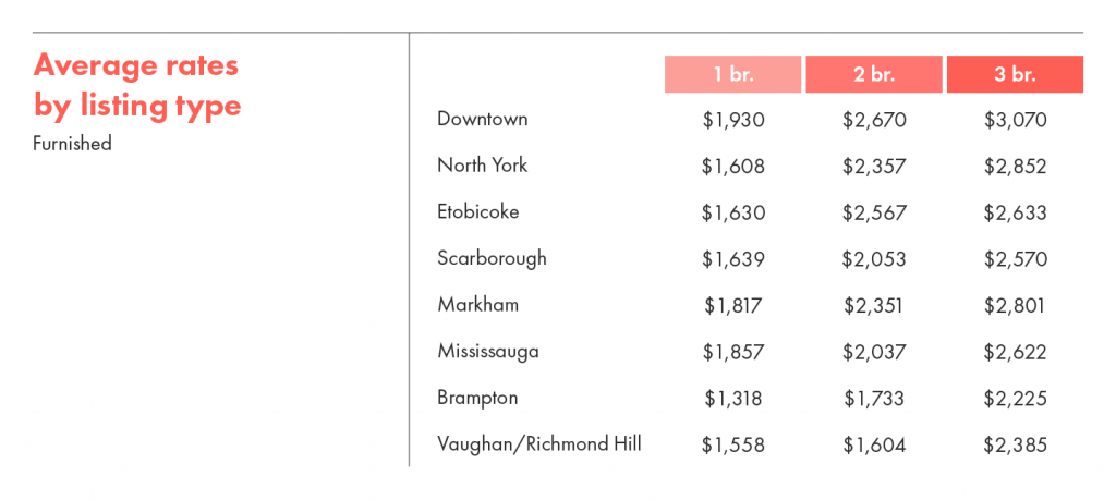 Average rental rates by listing type for furnished units in Toronto.