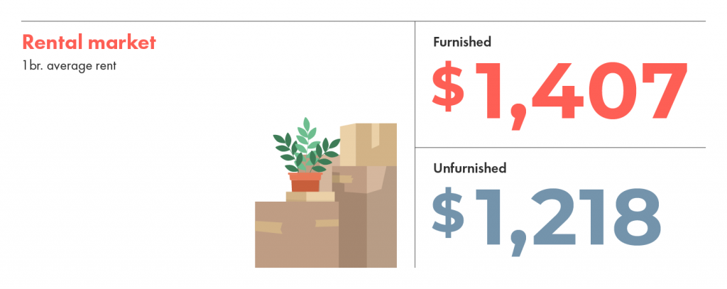 Montreal's rental market averages shows how furnished and unfurnished rentals are about $200 apart.