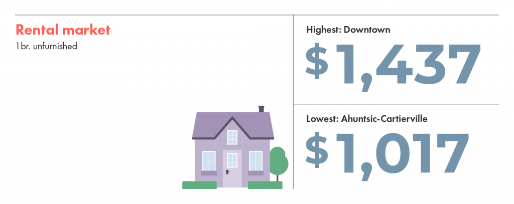 Rental market price differences in Montreal's most and least expensive neighbourhoods.