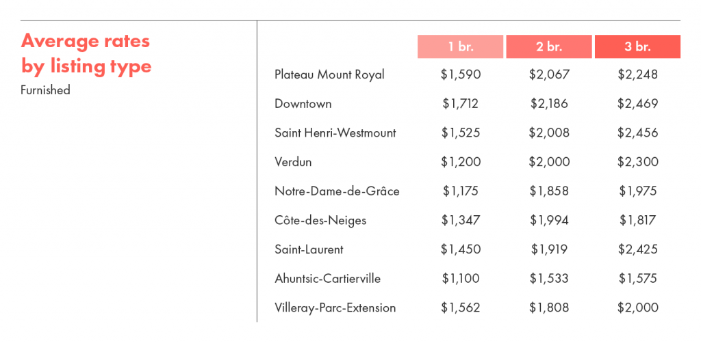 Average rental rates by listing type for furnished units in Montreal.