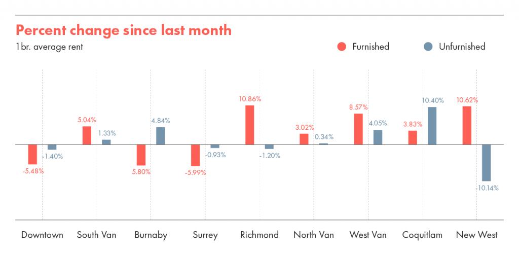 One bedroom average rent percentage change since last month.