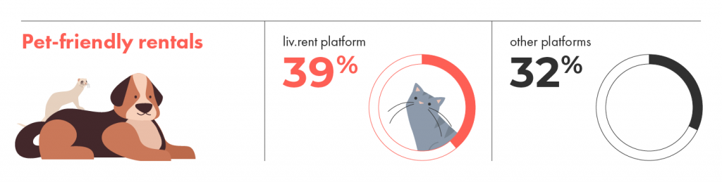 liv.rent always has more pet friendly rentals than other listing platforms. Woof.