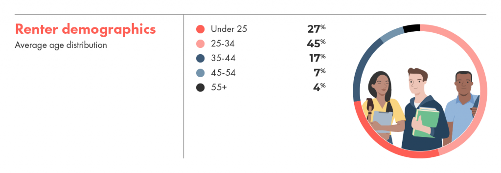 Renter demographics show 27% of renters on liv.rent are under 25