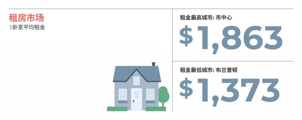 大多伦多各大城市7月房租榜 来源www.liv.rent