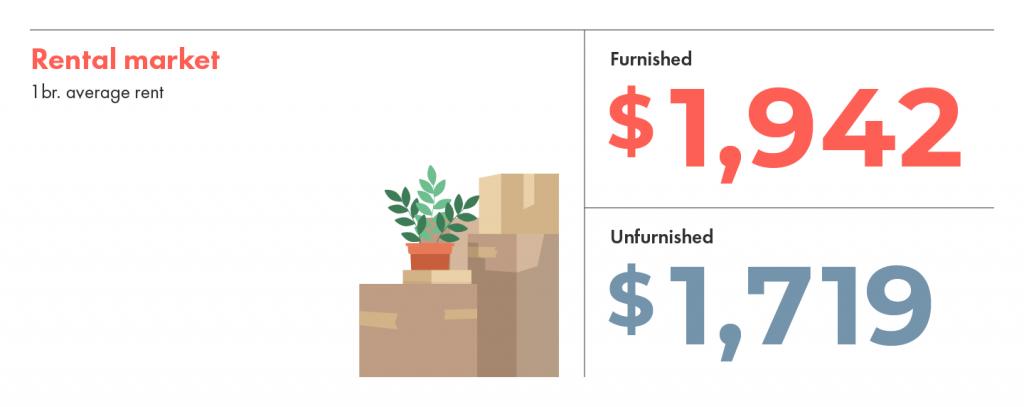 Furnished vs unfurnished average rent in Vancouver.