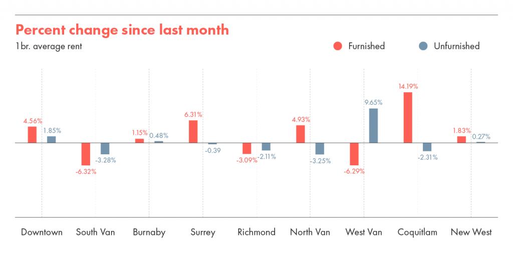Percent change in rent in Vancouver between July & August 2021