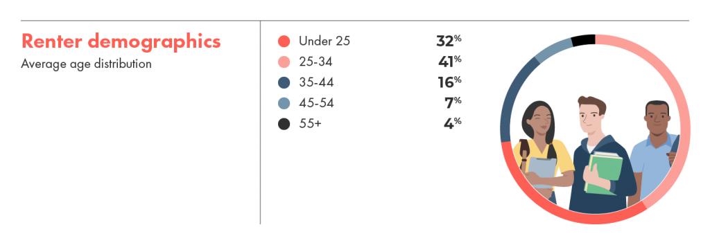 Renter demographics on liv.rent